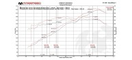 Fabspeed 991 Carrera Valvetronic Exhaust System (PSE)