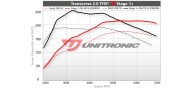 Unitronic Stage 1+ Software for 2.0TFSI