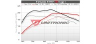 Unitronic Stage 1+ ECU & DSG Stage 1 Software Combo for TSI