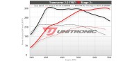 Unitronic Stage 2+ ECU & DSG Stage 2 Software Combo for 2.0TFSI