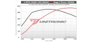 Unitronic Stage 2 93oct Software for RS3/TTRS