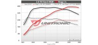 Unitronic Stage 2+ ECU & DSG Stage 2 Software Combo for 2.0T MQB
