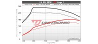 Unitronic Stage 1 Software for 2.0TDI MQB