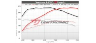 Unitronic Stage 2+ Software for 2.0TSI