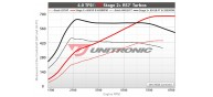Unitronic Stage 2+ ECU & DSG Stage 2 Software for DL501 4.0TFSI