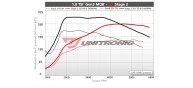 Unitronic Stage 2 IS20 ECU & DSG Stage 2 Software Combo for 1.8T MQB