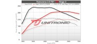Unitronic Stage 2 Software for 2.0TSI