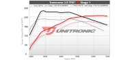 Unitronic Stage 1 Software for 2.0TFSI