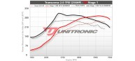 Unitronic Stage 1 ECU & DSG Stage 1 Software Combo for Golf R 2.0TFSI