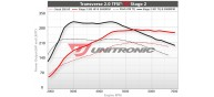 Unitronic Stage 2 Software for 2.0TFSI