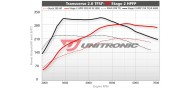 Unitronic Stage 2 HPFP Software for 2.0TFSI