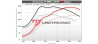 Unitronic Stage 2 Software for Golf R 2.0TFSI