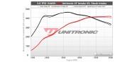 Unitronic Intake for B9 S4/S5 EA839